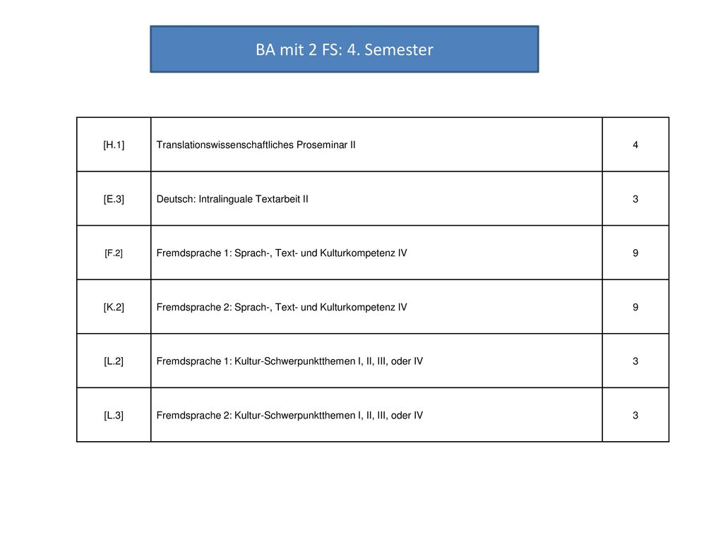BA mit 2 FS: 4. Semester [H.1] Translationswissenschaftliches Proseminar II. 4. [E.3] Deutsch: Intralinguale Textarbeit II.